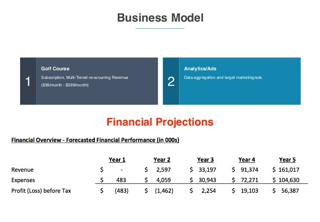‹#› Business Model 1 Golf Course Subscription, Multi-Tiered re-occurring Revenue ($99/month - $399/month) 2 Analytics/Ads ...