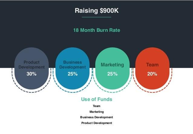 ‹#› Raising $900K 18 Month Burn Rate Team Marketing Business Development Product Development Use of Funds Product Developm...