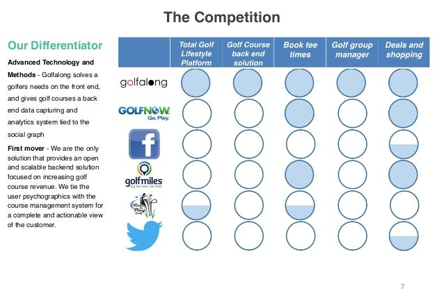 7 The Competition Our Differentiator Advanced Technology and Methods - Golfalong solves a golfers needs on the front end, ...