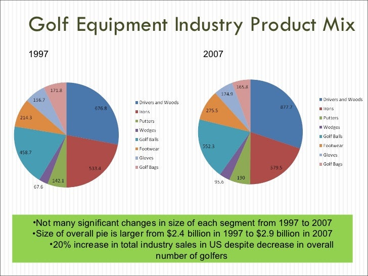 golf equipment industry Discover all statistics and data on golf now on statista  total golf equipment wholesale sales in the u  output of the golf industry in california.