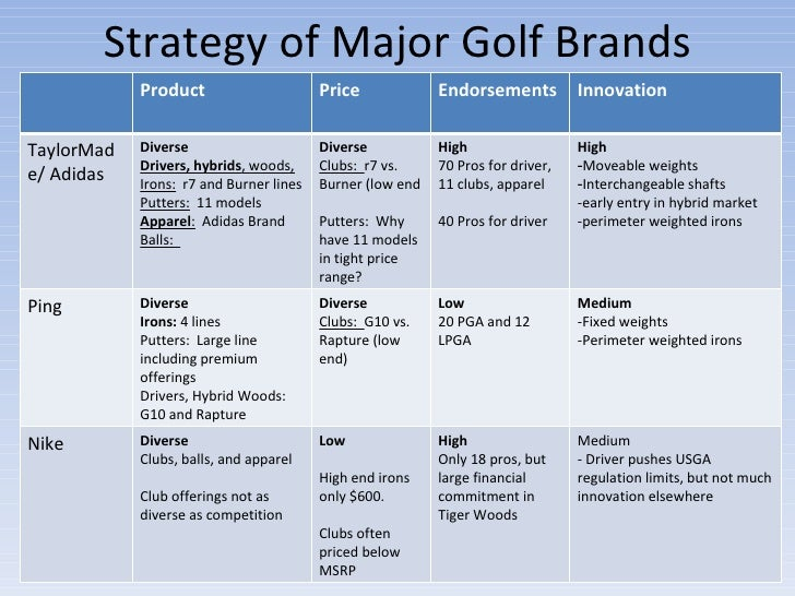 swot analysis titleist cobra golf After extensive sound and vibration analysis, titleist came up with cleveland, club glove, cobra, footjoy are excluded all bushnell, golf.