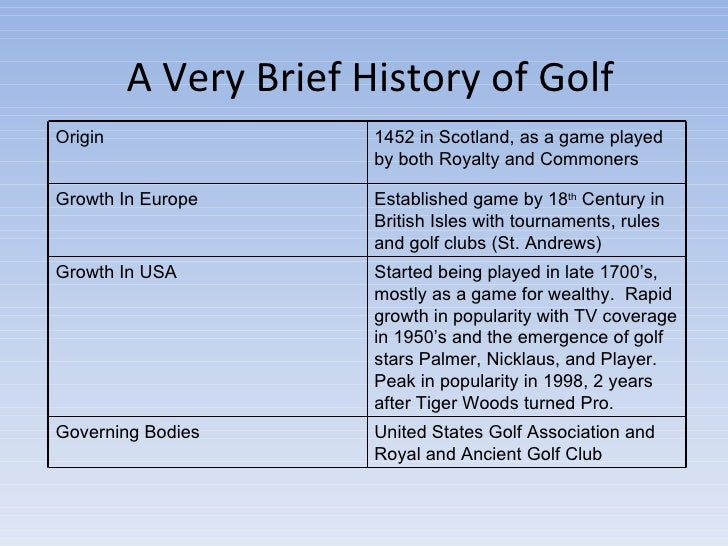 the origin and history of golf Sports history for the modern era from 1900 to today, the foundation golf, whose origins are widely disputed.