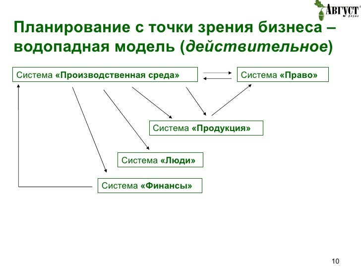 Планирование с точки зрения бизнеса – водопадная модель ( действительное ) Система  «Производственная среда» Система  «Про...