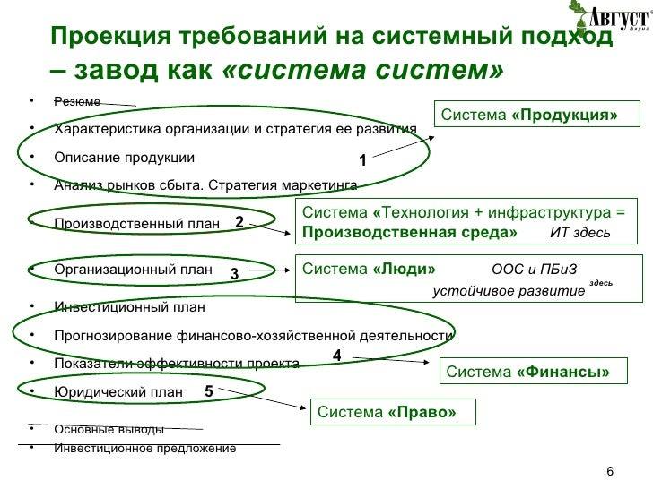 Проекция требований на системный подход  – завод как  «система систем» <ul><li>Резюме </li></ul><ul><li>Характеристика орг...