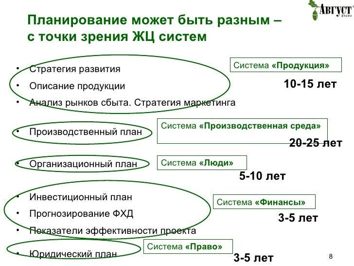 Планирование может быть разным – с точки зрения ЖЦ систем <ul><li>Стратегия развития </li></ul><ul><li>Описание продукции ...