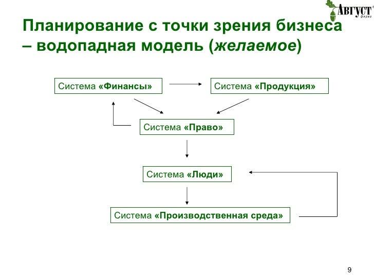 Планирование с точки зрения бизнеса – водопадная модель ( желаемое )  Система  «Продукция» Система  «Производственная сред...