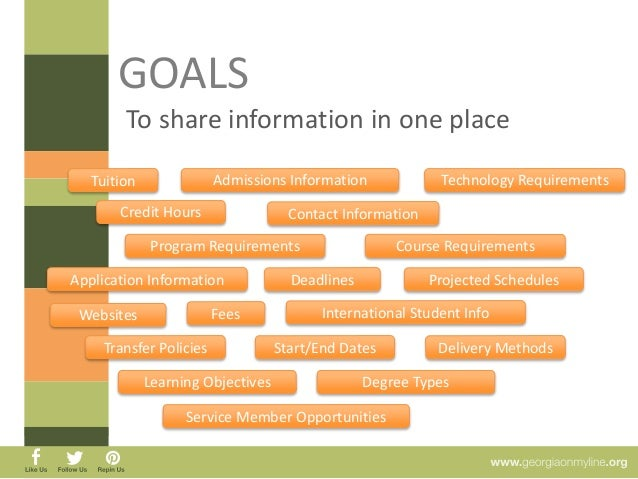 GOALS  To promote USG Institutions  Provide a place for institutions  to share information  Feature programs, courses,  pe...