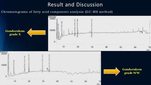 Result and Discussion Chromatograms of fatty acid component analysis (GC-MS method) Gondorukem grade X Gondorukem grade WW
