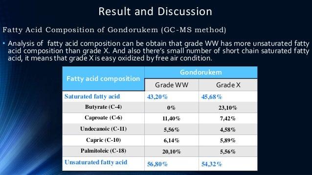 Result and Discussion Fatty Acid Composition of Gondorukem (GC-MS method) Fatty acid composition Gondorukem Grade WW Grade...