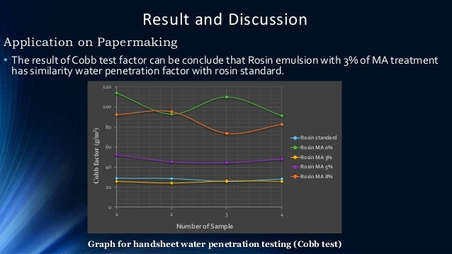 Result and Discussion Application on Papermaking 0 20 40 60 80 100 120 1 2 3 4 Cobbfactor(g/m2) Number of Sample Rosin sta...