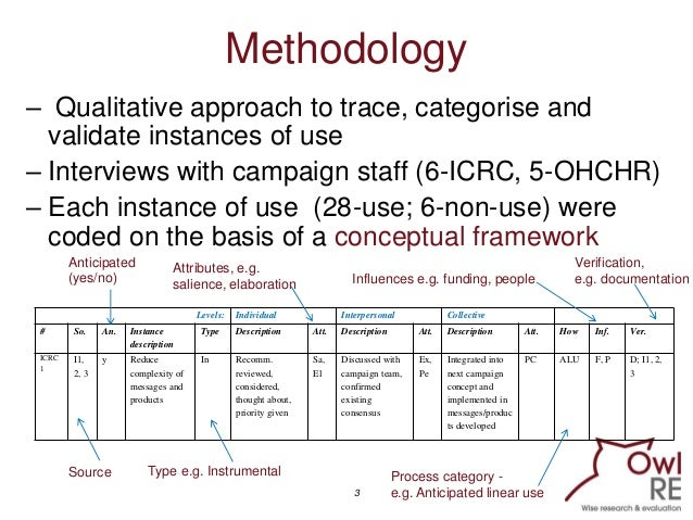Tracking Use of Campaign Evaluation Findings of Two International Organisations Slide 3