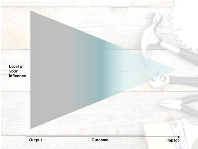 6 Output ImpactOutcome Level of your influence