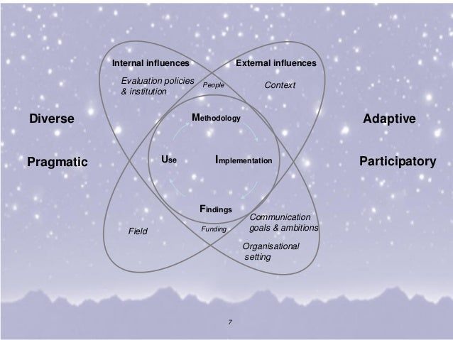 7 Funding People Context Field External influences Evaluation policies & institution Communication goals & ambitions Organ...