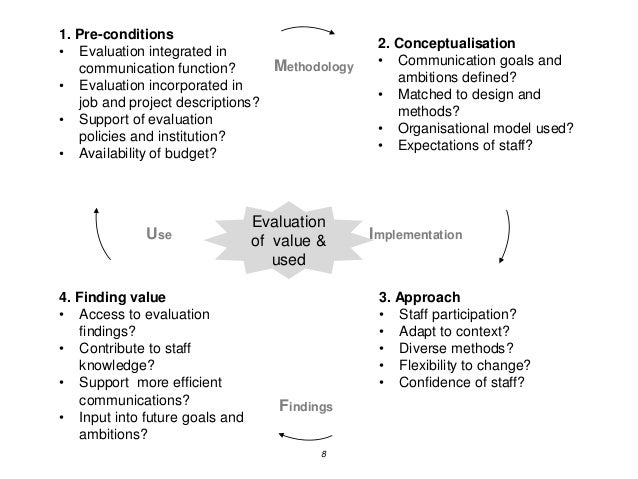 8 Use Methodology Implementation Findings 2. Conceptualisation • Communication goals and ambitions defined? • Matched to d...
