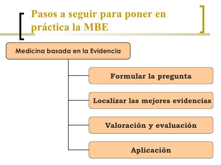 Pasos a seguir para poner en práctica la MBE Medicina basada en la Evidencia Formular la pregunta Localizar las mejores ev...
