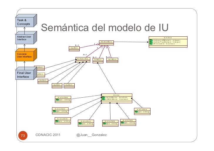 Desarrollo de Interfaces de Usuario Basadas en Modelos