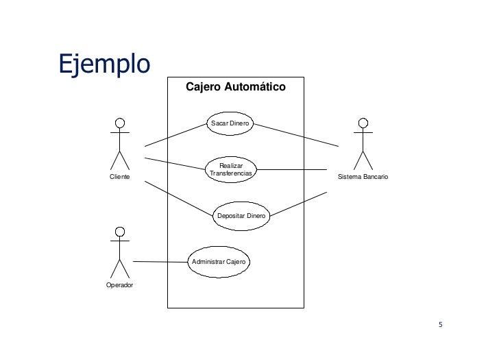 Gonzalorojas 08 u m l diagramas de secuencia for Como se abre un cajero automatico