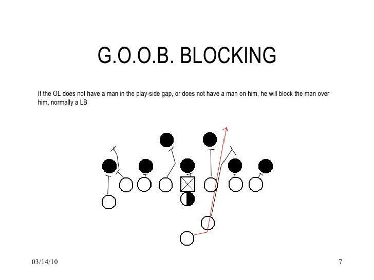 Goob Blocking