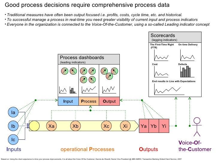 Ia I nputs Xa Xb Xc Xi Ya Yb Yi I nput P rocess O utput operational  P rocesses O utputs Process dashboards The First-Time...