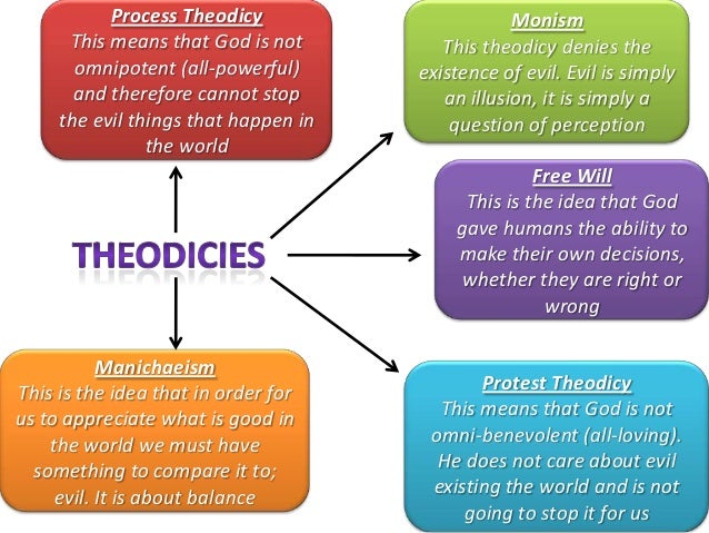 Image result for theodicies