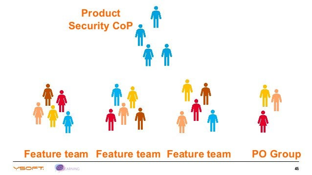 45 Feature team Feature team Feature team PO Group Product Security CoP