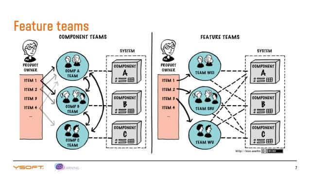 7 Feature teams