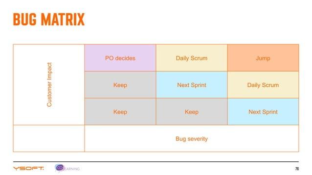 76 CustomerImpact PO decides Daily Scrum Jump Keep Next Sprint Daily Scrum Keep Keep Next Sprint Bug severity BUG MATRIX
