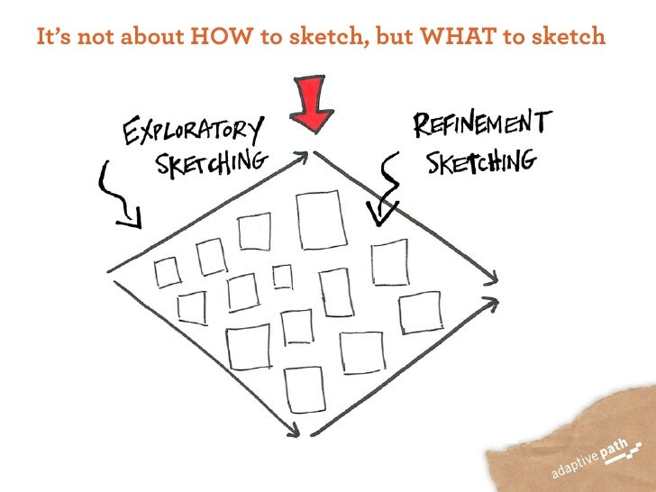 It's not about HOW to sketch, but WHAT to sketch