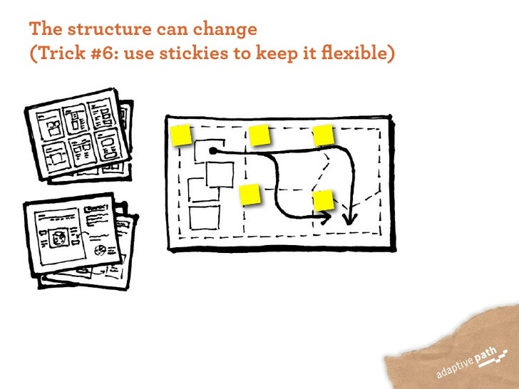 The structure can change (Trick #6: use stickies to keep it flexible)