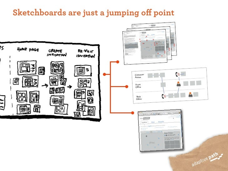 Sketchboards are just a jumping off point                                   Customer                               Action  ...