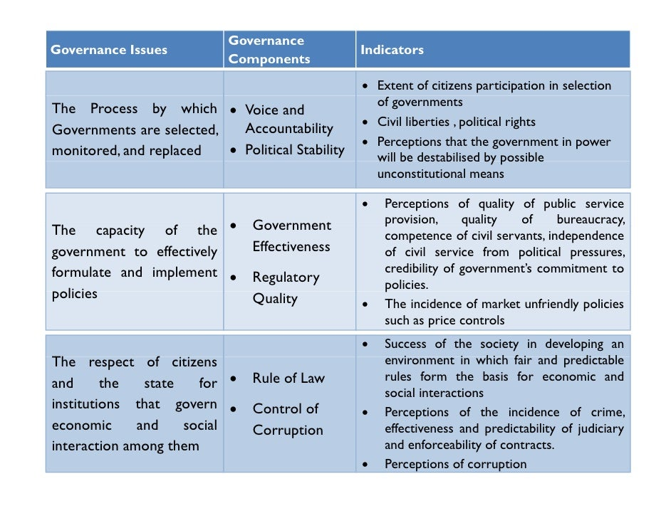 Essay about good governance index