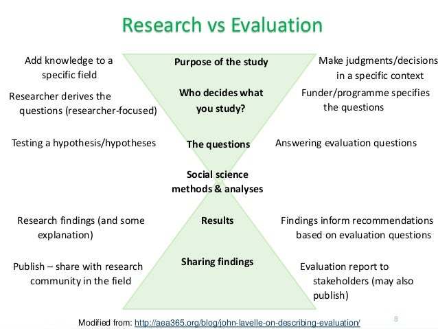 8 Research vs Evaluation Add knowledge to a specific field Modified from: http://aea365.org/blog/john-lavelle-on-describin...