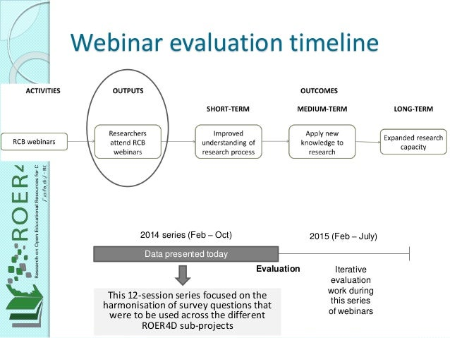 Webinar evaluation timeline 2014 series (Feb – Oct) 2015 (Feb – July) Evaluation Data presented today This 12-session seri...