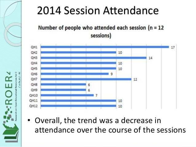 2014 Session Attendance • Overall, the trend was a decrease in attendance over the course of the sessions