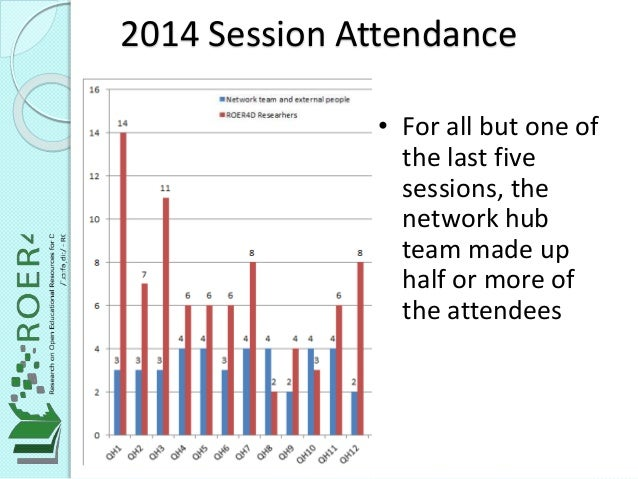 2014 Session Attendance • For all but one of the last five sessions, the network hub team made up half or more of the atte...