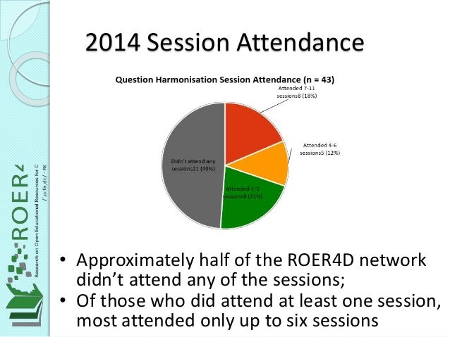 2014 Session Attendance • Approximately half of the ROER4D network didn't attend any of the sessions; • Of those who did a...