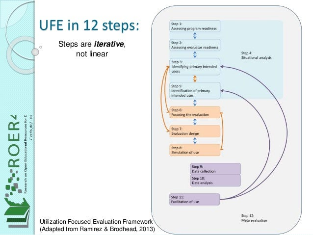 UFE in 12 steps: Steps are iterative, not linear Utilization Focused Evaluation Framework (Adapted from Ramirez & Brodhead...