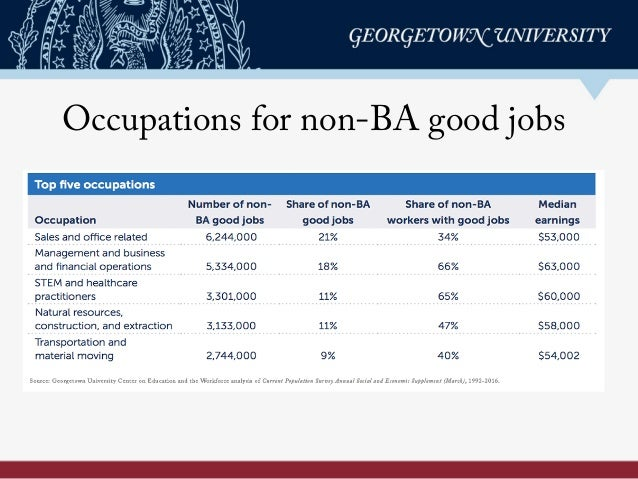 Occupations for non-BA good jobs