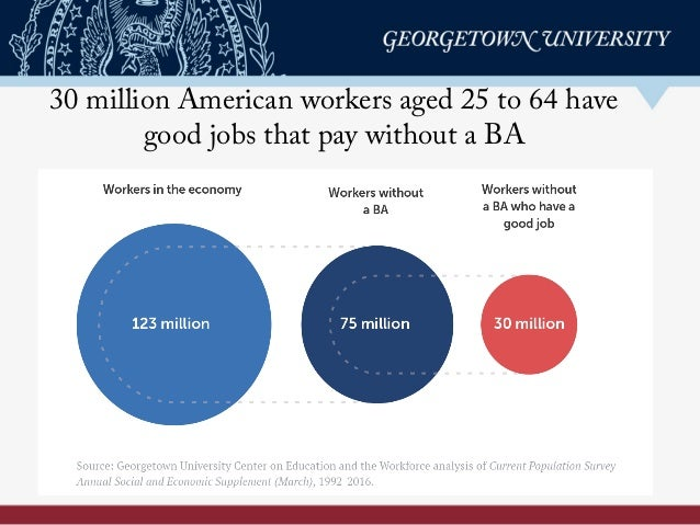 30 million American workers aged 25 to 64 have good jobs that pay without a BA