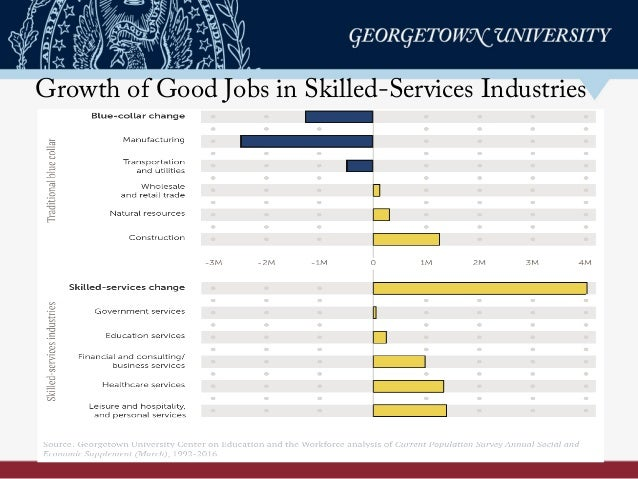 Growth of Good Jobs in Skilled-Services Industries