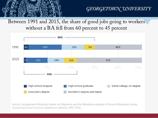 Between 1991 and 2015, the share of good jobs going to workers without a BA fell from 60 percent to 45 percent