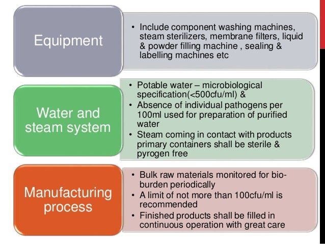 Good Manufacturing Practices Schedule