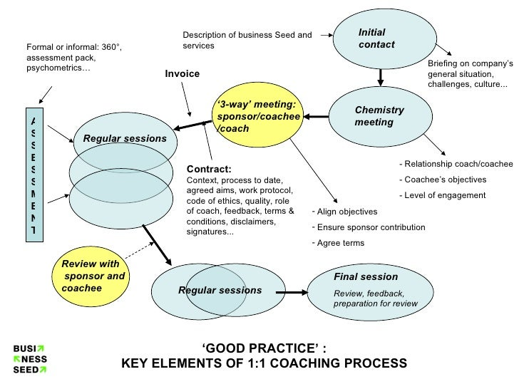 Good Practice Coaching Process
