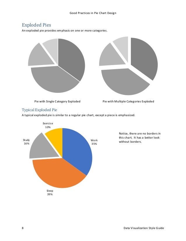 Good Practices In Pie Chart Design