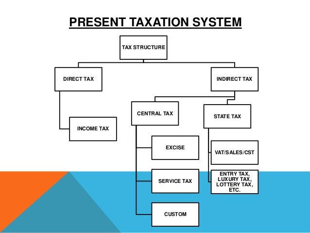 tax structue Business structure basics  this structure may be the way to go the tax aspects of a sole proprietorship are appealing because the expenses and your income from the business are included on .