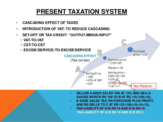 cascading effect of taxes A tax that is levied on a good at each stage of the production process up to the point of being sold to the final consumer a cascade tax is a type of turnover tax.