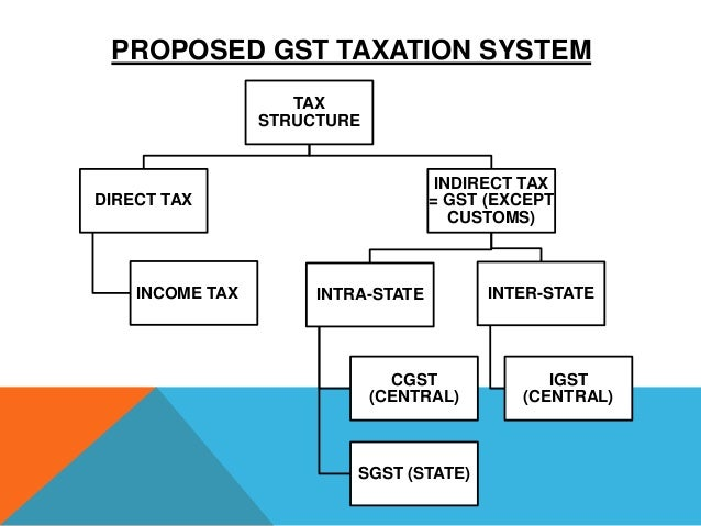 Tax System in India