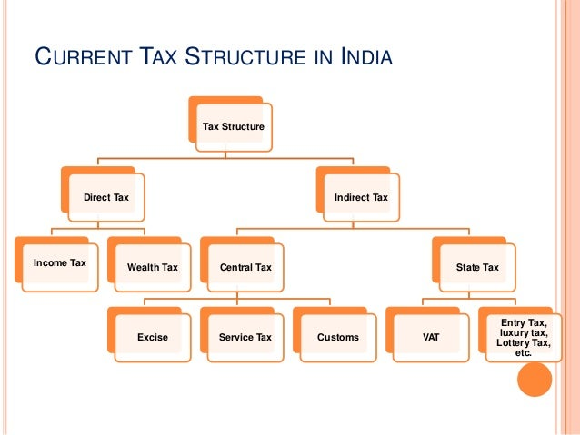 evaluation of indian tax structure in Income-tax rates and tax benefits from life insurance and  rates for assessment year 2018-2019 (financial year 2017-2018).