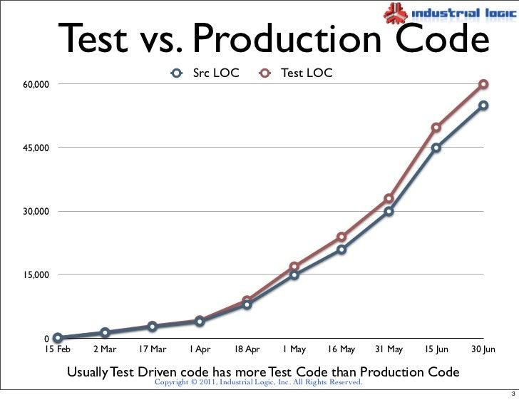 Good Metrics for TDD Slide 3