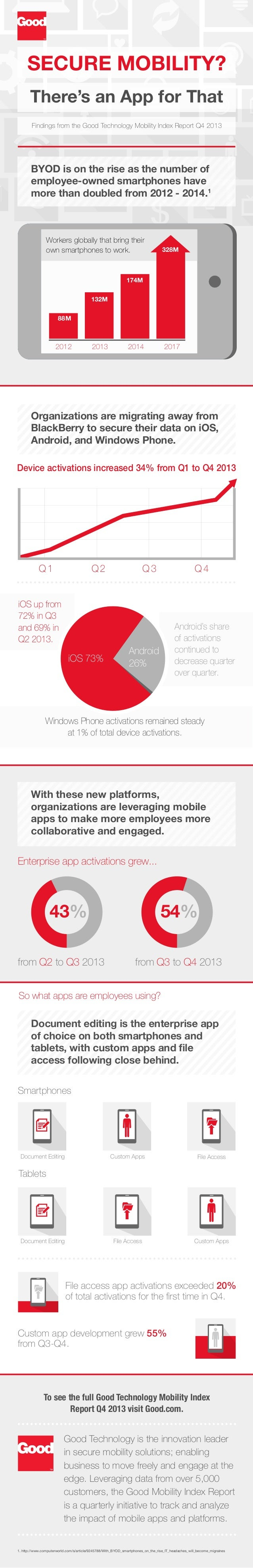 SECURE MOBILITY? There's an App for That Findings from the Good Technology Mobility Index Report Q4 2013  BYOD is on the r...